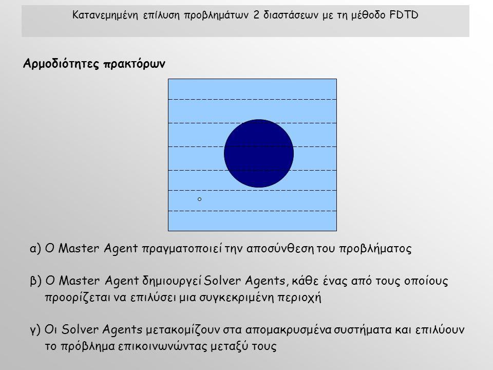 α) O Master Agent πραγματοποιεί την αποσύνθεση του προβλήματος β) O Master Agent δημιουργεί Solver Agents, κάθε ένας από τους οποίους προορίζεται να επιλύσει μια συγκεκριμένη περιοχή γ) Oι Solver Agents μετακομίζουν στα απομακρυσμένα συστήματα και επιλύουν το πρόβλημα επικοινωνώντας μεταξύ τους Κατανεμημένη επίλυση προβλημάτων 2 διαστάσεων με τη μέθοδο FDTD Αρμοδιότητες πρακτόρων