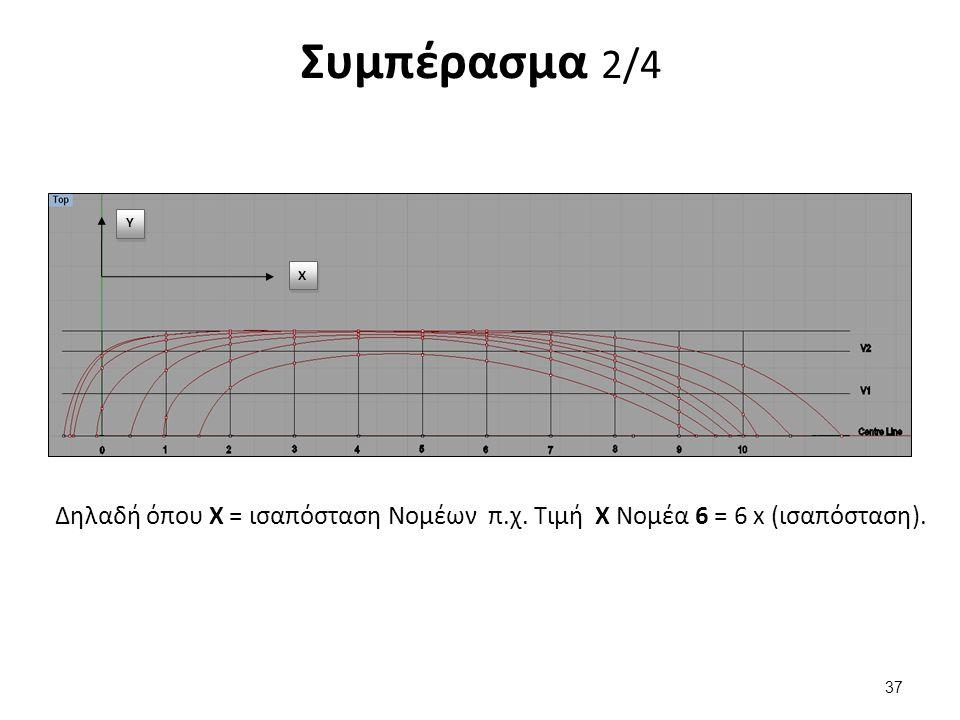 Y Y Χ Χ Δηλαδή όπου Χ = ισαπόσταση Νομέων π.χ. Τιμή Χ Νομέα 6 = 6 x (ισαπόσταση). 37 Συμπέρασμα 2/4