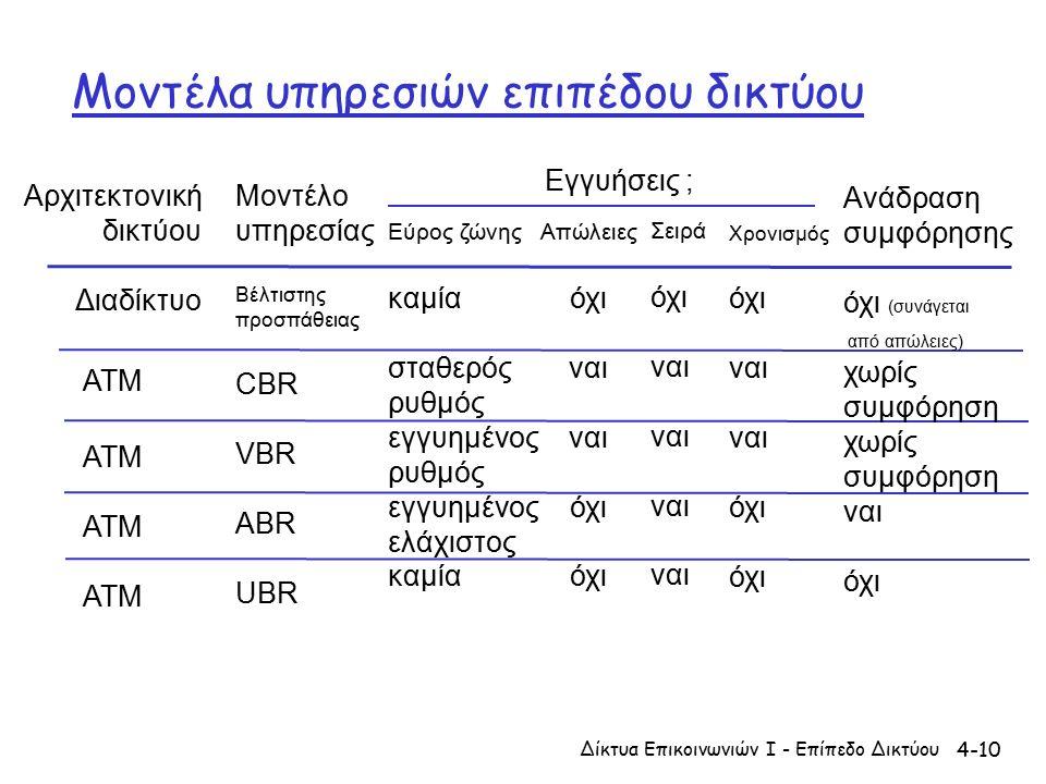 4-10 Μοντέλα υπηρεσιών επιπέδου δικτύου Αρχιτεκτονική δικτύου Διαδίκτυο ATM Μοντέλο υπηρεσίας Βέλτιστης προσπάθειας CBR VBR ABR UBR Εύρος ζώνης καμία σταθερός ρυθμός εγγυημένος ρυθμός εγγυημένος ελάχιστος καμία Απώλειες όχι ναι όχι Σειρά όχι ναι Χρονισμός όχι ναι όχι Ανάδραση συμφόρησης όχι (συνάγεται από απώλειες) α χωρίς συμφόρηση χωρίς συμφόρηση ναι όχι Εγγυήσεις ; Δίκτυα Επικοινωνιών Ι - Επίπεδο Δικτύου
