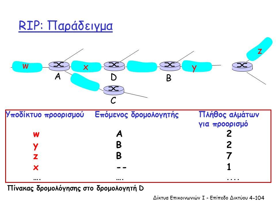 4-104 RIP: Παράδειγμα Υποδίκτυο προορισμού Επόμενος δρομολογητής Πλήθος αλμάτων για προορισμό wA2 yB2 zB7 x--1 ….….....