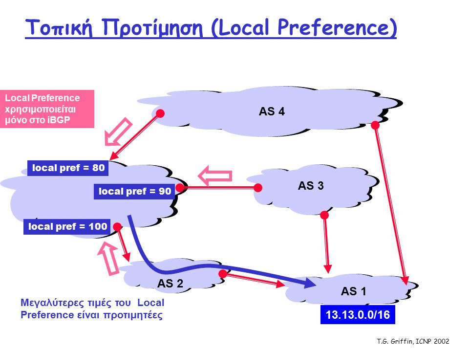 T.G. Griffin, ICNP 2002 Τοπική Προτίμηση (Local Preference) AS 1 AS 2 AS 4 AS 3 13.13.0.0/16 local pref = 80 local pref = 100 local pref = 90 Μεγαλύτε