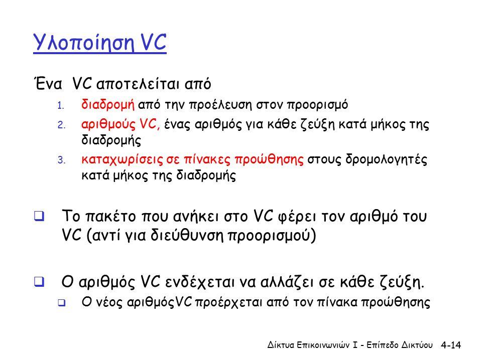 4-14 Υλοποίηση VC Ένα VC αποτελείται από 1. διαδρομή από την προέλευση στον προορισμό 2.