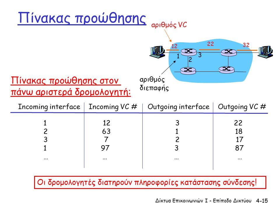 4-15 Πίνακας προώθησης 12 22 32 1 2 3 αριθμός VC αριθμός διεπαφής Incoming interface Incoming VC # Outgoing interface Outgoing VC # 1 12 3 22 2 63 1 18 3 7 2 17 1 97 3 87 … … Πίνακας προώθησης στον πάνω αριστερά δρομολογητή: Οι δρομολογητές διατηρούν πληροφορίες κατάστασης σύνδεσης.