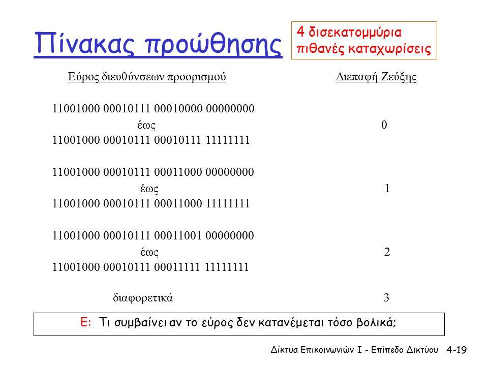 4-19 Πίνακας προώθησης Εύρος διευθύνσεων προορισμού Διεπαφή Ζεύξης 11001000 00010111 00010000 00000000 έως 0 11001000 00010111 00010111 11111111 11001000 00010111 00011000 00000000 έως 1 11001000 00010111 00011000 11111111 11001000 00010111 00011001 00000000 έως 2 11001000 00010111 00011111 11111111 διαφορετικά 3 4 δισεκατομμύρια πιθανές καταχωρίσεις Δίκτυα Επικοινωνιών Ι - Επίπεδο Δικτύου Ε: Τι συμβαίνει αν το εύρος δεν κατανέμεται τόσο βολικά;