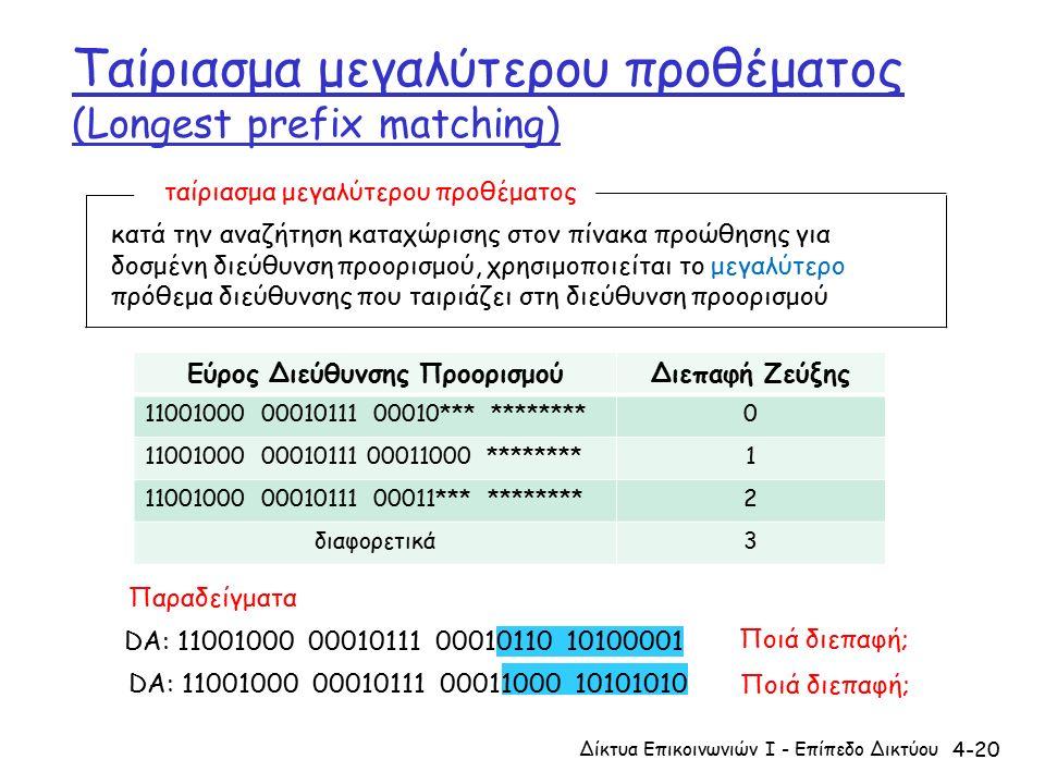 4-20 Ταίριασμα μεγαλύτερου προθέματος (Longest prefix matching) DA: 11001000 00010111 00011000 10101010 Παραδείγματα DA: 11001000 00010111 00010110 10100001 Ποιά διεπαφή; Δίκτυα Επικοινωνιών Ι - Επίπεδο Δικτύου ταίριασμα μεγαλύτερου προθέματος κατά την αναζήτηση καταχώρισης στον πίνακα προώθησης για δοσμένη διεύθυνση προορισμού, χρησιμοποιείται το μεγαλύτερο πρόθεμα διεύθυνσης που ταιριάζει στη διεύθυνση προορισμού Εύρος Διεύθυνσης ΠροορισμούΔιεπαφή Ζεύξης 11001000 00010111 00010*** ********0 11001000 00010111 00011000 ********1 11001000 00010111 00011*** ********2 διαφορετικά3
