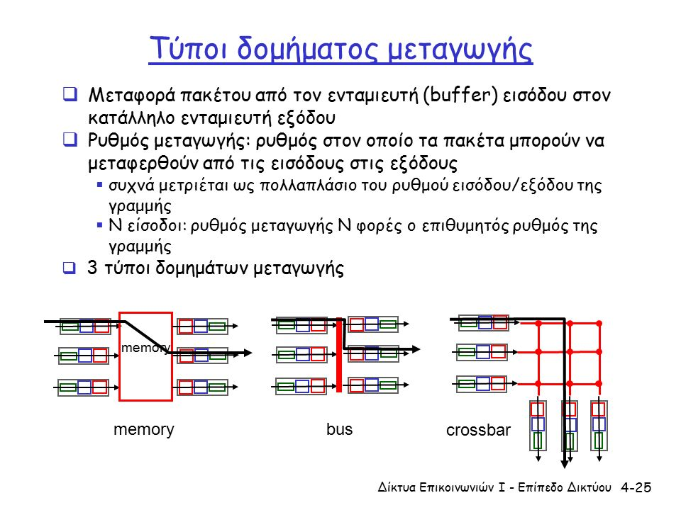 4-25 Τύποι δομήματος μεταγωγής Δίκτυα Επικοινωνιών Ι - Επίπεδο Δικτύου  Μεταφορά πακέτου από τον ενταμιευτή (buffer) εισόδου στον κατάλληλο ενταμιευτή εξόδου  Ρυθμός μεταγωγής: ρυθμός στον οποίο τα πακέτα μπορούν να μεταφερθούν από τις εισόδους στις εξόδους  συχνά μετριέται ως πολλαπλάσιο του ρυθμού εισόδου/εξόδου της γραμμής  Ν είσοδοι: ρυθμός μεταγωγής Ν φορές ο επιθυμητός ρυθμός της γραμμής  3 τύποι δομημάτων μεταγωγής memory bus crossbar