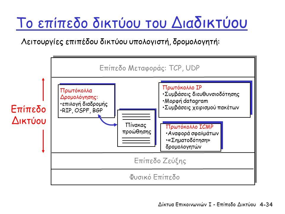 4-34 Το επίπεδο δικτύου του Δια δικτύου Πίνακας προώθησης Λειτουργίες επιπέδου δικτύου υπολογιστή, δρομολογητή: Πρωτόκολλα Δρομολόγησης: επιλογή διαδρομής RIP, OSPF, BGP Πρωτόκολλο IP Συμβάσεις διευθυνσιοδότησης Μορφή datagram Συμβάσεις χειρισμού πακέτων Πρωτόκολλο ICMP Αναφορά σφαλμάτων «Σηματοδότηση» δρομολογητών Επίπεδο Μεταφοράς: TCP, UDP Επίπεδο Ζεύξης Φυσικό Επίπεδο Επίπεδο Δικτύου Δίκτυα Επικοινωνιών Ι - Επίπεδο Δικτύου
