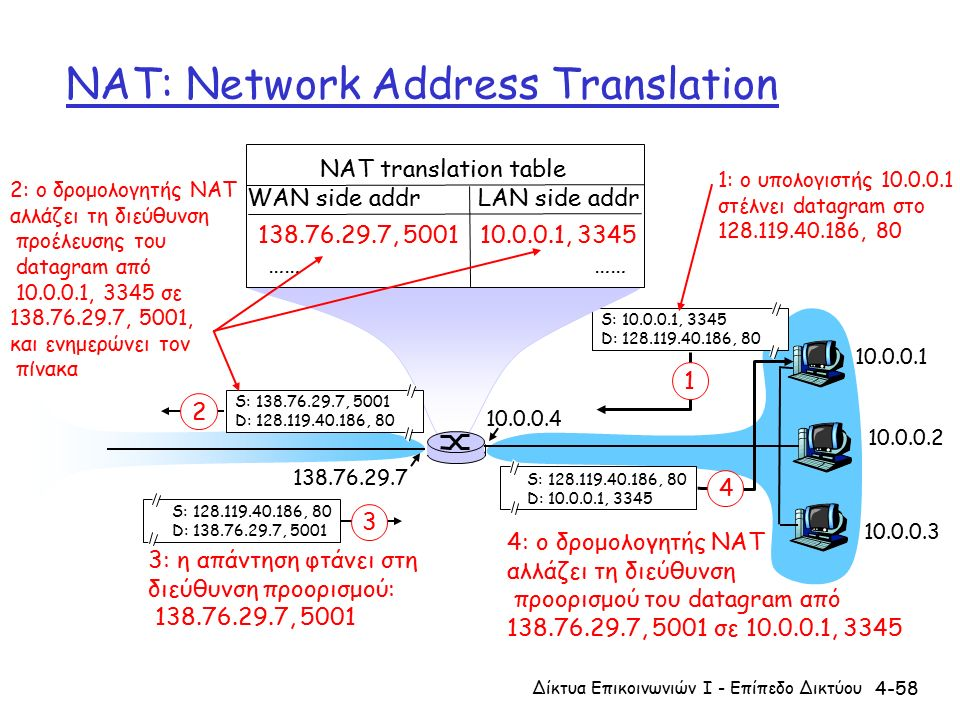 4-58 NAT: Network Address Translation 10.0.0.1 10.0.0.2 10.0.0.3 S: 10.0.0.1, 3345 D: 128.119.40.186, 80 1 10.0.0.4 138.76.29.7 1: ο υπολογιστής 10.0.