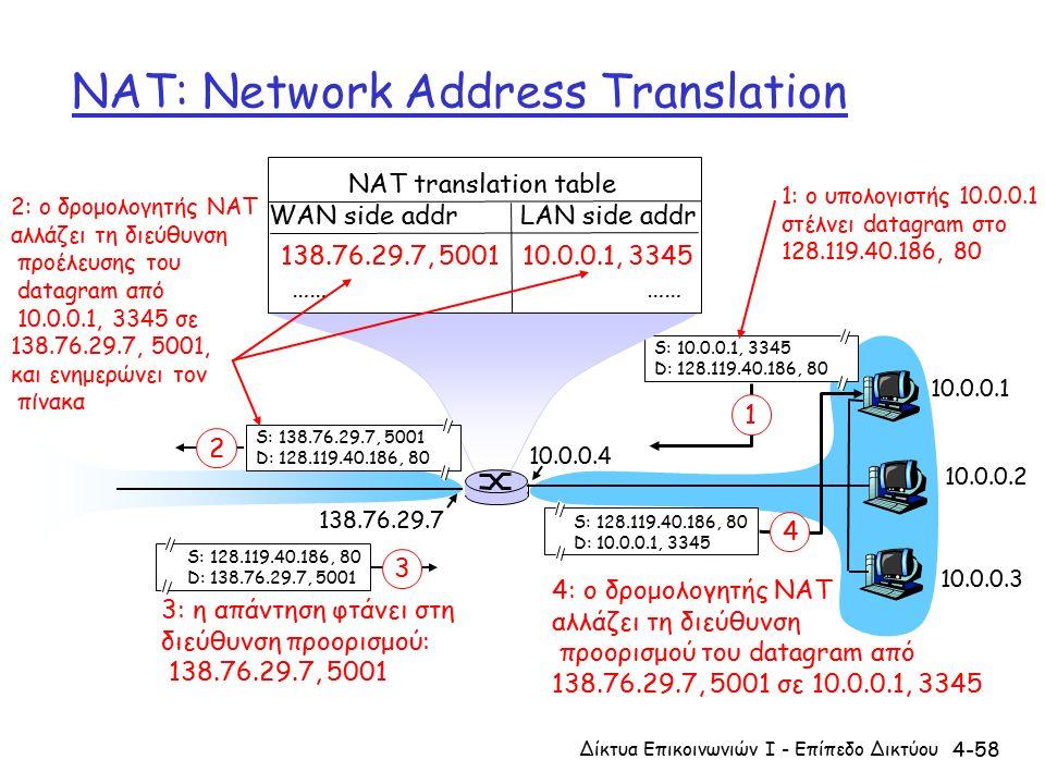 4-58 NAT: Network Address Translation 10.0.0.1 10.0.0.2 10.0.0.3 S: 10.0.0.1, 3345 D: 128.119.40.186, 80 1 10.0.0.4 138.76.29.7 1: ο υπολογιστής 10.0.0.1 στέλνει datagram στο 128.119.40.186, 80 NAT translation table WAN side addr LAN side addr 138.76.29.7, 5001 10.0.0.1, 3345 …… S: 128.119.40.186, 80 D: 10.0.0.1, 3345 4 S: 138.76.29.7, 5001 D: 128.119.40.186, 80 2 2: ο δρομολογητής NAT αλλάζει τη διεύθυνση προέλευσης του datagram από 10.0.0.1, 3345 σε 138.76.29.7, 5001, και ενημερώνει τον πίνακα S: 128.119.40.186, 80 D: 138.76.29.7, 5001 3 3: η απάντηση φτάνει στη διεύθυνση προορισμού: 138.76.29.7, 5001 4: ο δρομολογητής NAT αλλάζει τη διεύθυνση προορισμού του datagram από 138.76.29.7, 5001 σε 10.0.0.1, 3345 Δίκτυα Επικοινωνιών Ι - Επίπεδο Δικτύου