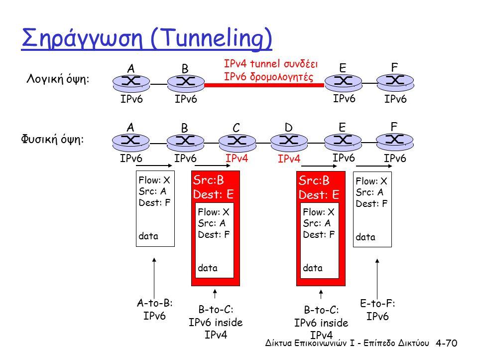 4-70 Σηράγγωση (Tunneling) A B E F IPv6 IPv4 tunnel συνδέει IPv6 δρομολογητές Λογική όψη: Φυσική όψη: A B E F IPv6 C D IPv4 Flow: X Src: A Dest: F data Flow: X Src: A Dest: F data Flow: X Src: A Dest: F data Src:B Dest: E Flow: X Src: A Dest: F data Src:B Dest: E A-to-B: IPv6 E-to-F: IPv6 B-to-C: IPv6 inside IPv4 B-to-C: IPv6 inside IPv4 Δίκτυα Επικοινωνιών Ι - Επίπεδο Δικτύου