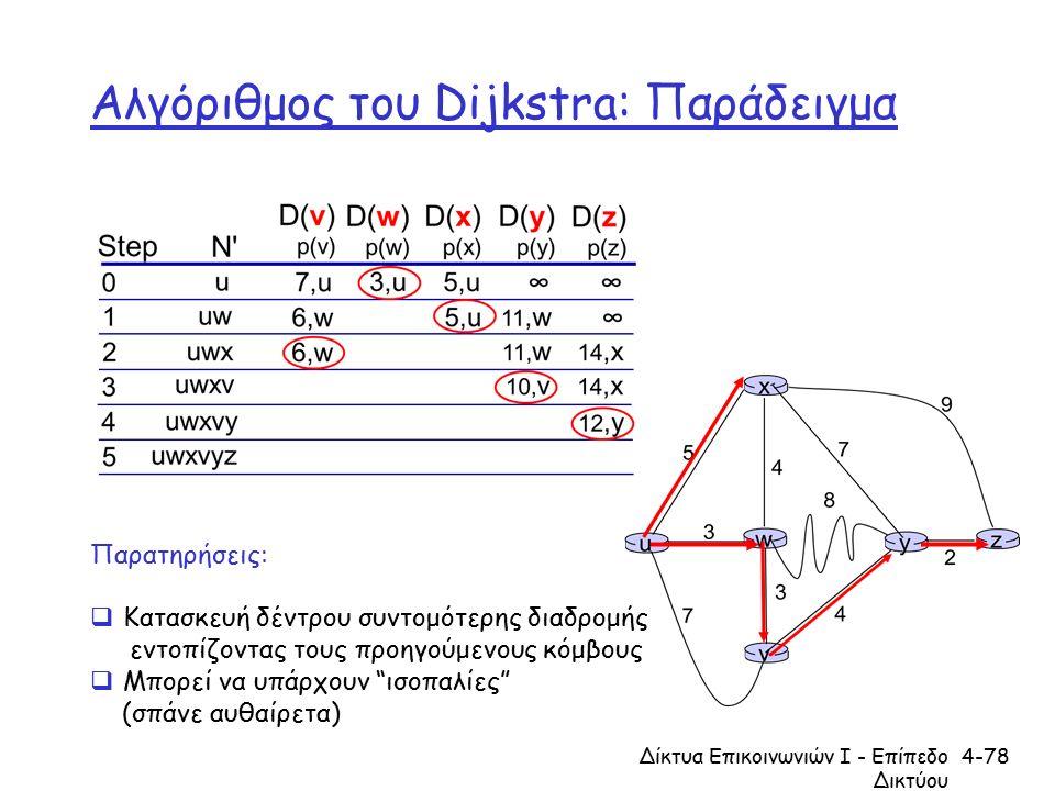 Αλγόριθμος του Dijkstra: Παράδειγμα Δίκτυα Επικοινωνιών Ι - Επίπεδο Δικτύου 4-78 Παρατηρήσεις:  Κατασκευή δέντρου συντομότερης διαδρομής εντοπίζοντας τους προηγούμενους κόμβους  Μπορεί να υπάρχουν ισοπαλίες (σπάνε αυθαίρετα)