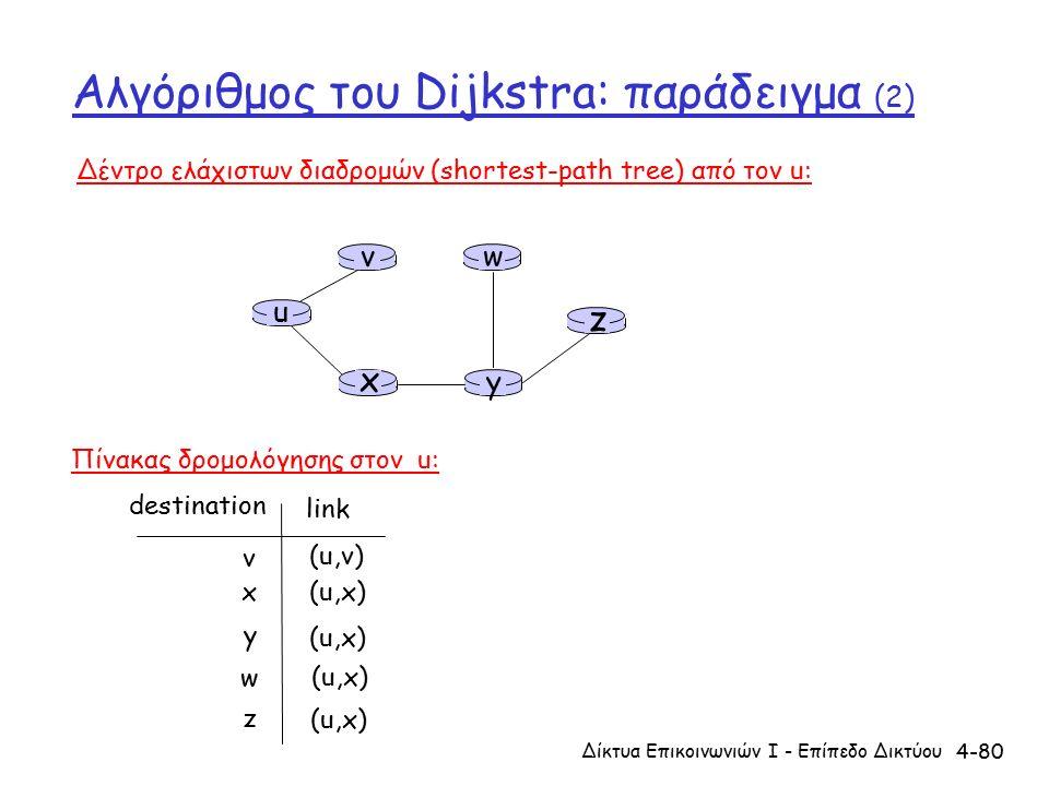 4-80 Αλγόριθμος του Dijkstra: παράδειγμα (2) u y x wv z Δέντρο ελάχιστων διαδρομών (shortest-path tree) από τον u: v x y w z (u,v) (u,x) destination link Πίνακας δρομολόγησης στον u: Δίκτυα Επικοινωνιών Ι - Επίπεδο Δικτύου