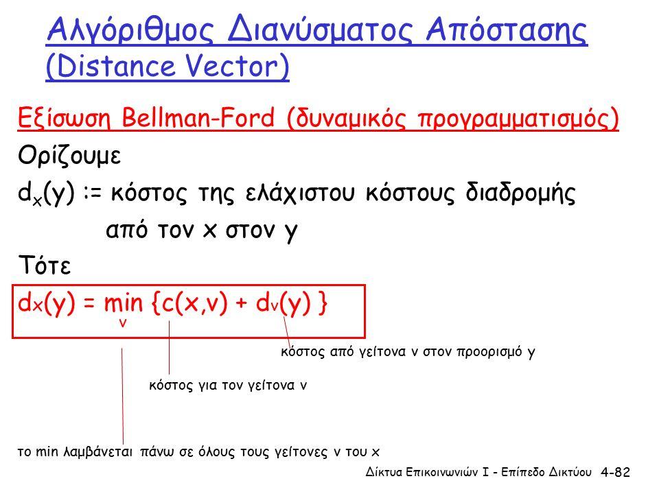 4-82 Αλγόριθμος Διανύσματος Απόστασης (Distance Vector) Εξίσωση Bellman-Ford (δυναμικός προγραμματισμός) Ορίζουμε d x (y) := κόστος της ελάχιστου κόστους διαδρομής από τον x στον y Τότε d x (y) = min {c(x,v) + d v (y) } κόστος από γείτονα v στον προορισμό y κόστος για τον γείτονα v το min λαμβάνεται πάνω σε όλους τους γείτονες v του x v Δίκτυα Επικοινωνιών Ι - Επίπεδο Δικτύου