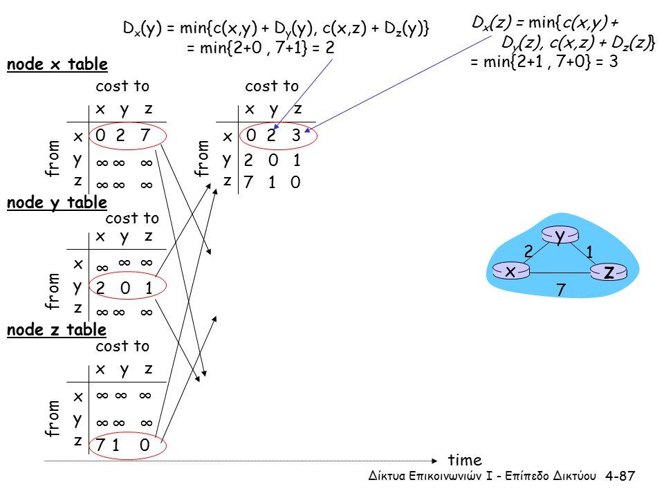 4-87 x y z x y z 0 2 7 ∞∞∞ ∞∞∞ from cost to from x y z x y z 0 from cost to x y z x y z ∞∞ ∞∞∞ cost to x y z x y z ∞∞∞ 710 cost to ∞ 2 0 1 ∞ ∞ ∞ 2 0 1 7 1 0 time x z 1 2 7 y node x table node y table node z table D x (y) = min{c(x,y) + D y (y), c(x,z) + D z (y)} = min{2+0, 7+1} = 2 D x (z) = min{c(x,y) + D y (z), c(x,z) + D z (z)} = min{2+1, 7+0} = 3 32 Δίκτυα Επικοινωνιών Ι - Επίπεδο Δικτύου
