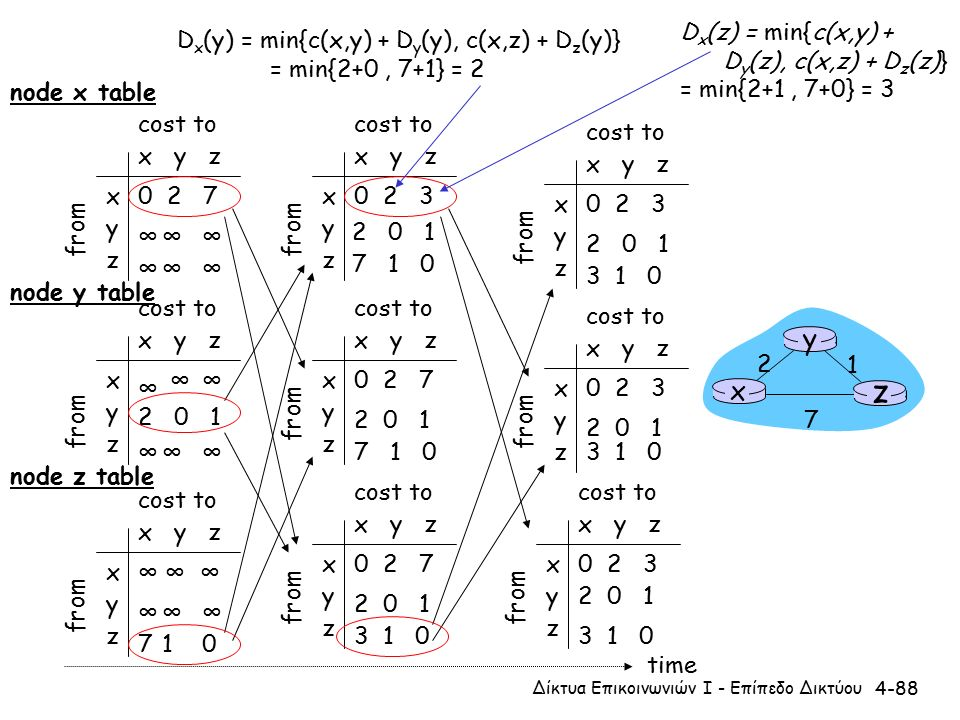 4-88 x y z x y z 0 2 7 ∞∞∞ ∞∞∞ from cost to from x y z x y z 0 2 3 from cost to x y z x y z 0 2 3 from cost to x y z x y z ∞∞ ∞∞∞ cost to x y z x y z 0 2 7 from cost to x y z x y z 0 2 3 from cost to x y z x y z 0 2 3 from cost to x y z x y z 0 2 7 from cost to x y z x y z ∞∞∞ 710 cost to ∞ 2 0 1 ∞ ∞ ∞ 2 0 1 7 1 0 2 0 1 7 1 0 2 0 1 3 1 0 2 0 1 3 1 0 2 0 1 3 1 0 2 0 1 3 1 0 time x z 1 2 7 y node x table node y table node z table D x (y) = min{c(x,y) + D y (y), c(x,z) + D z (y)} = min{2+0, 7+1} = 2 D x (z) = min{c(x,y) + D y (z), c(x,z) + D z (z)} = min{2+1, 7+0} = 3 Δίκτυα Επικοινωνιών Ι - Επίπεδο Δικτύου