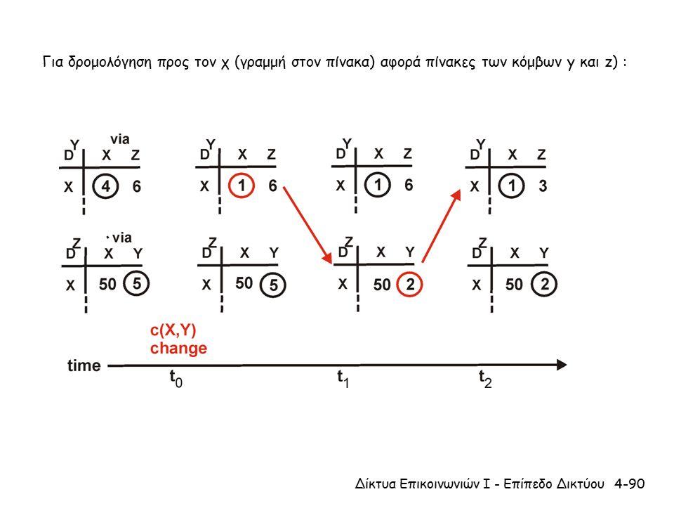 4-90Δίκτυα Επικοινωνιών Ι - Επίπεδο Δικτύου Για δρομολόγηση προς τον χ (γραμμή στον πίνακα) αφορά πίνακες των κόμβων y και z) :
