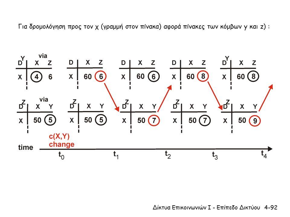 4-92Δίκτυα Επικοινωνιών Ι - Επίπεδο Δικτύου Για δρομολόγηση προς τον χ (γραμμή στον πίνακα) αφορά πίνακες των κόμβων y και z) :