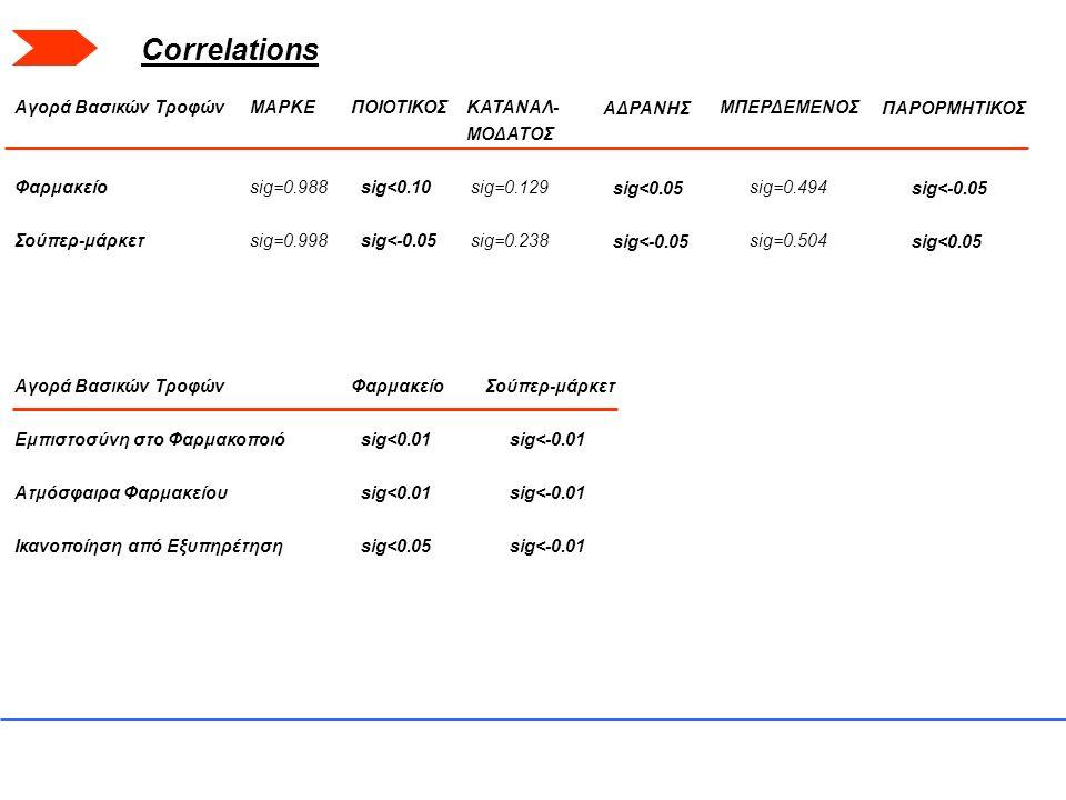 Αγορά Βασικών Τροφών Φαρμακείο Σούπερ-μάρκετ ΜΑΡΚΕ sig=0.988 sig=0.998 ΠΟΙΟΤΙΚΟΣ sig<0.10 sig<-0.05 ΚΑΤΑΝΑΛ- ΜΟΔΑΤΟΣ sig=0.129 sig=0.238 ΑΔΡΑΝΗΣ sig<0