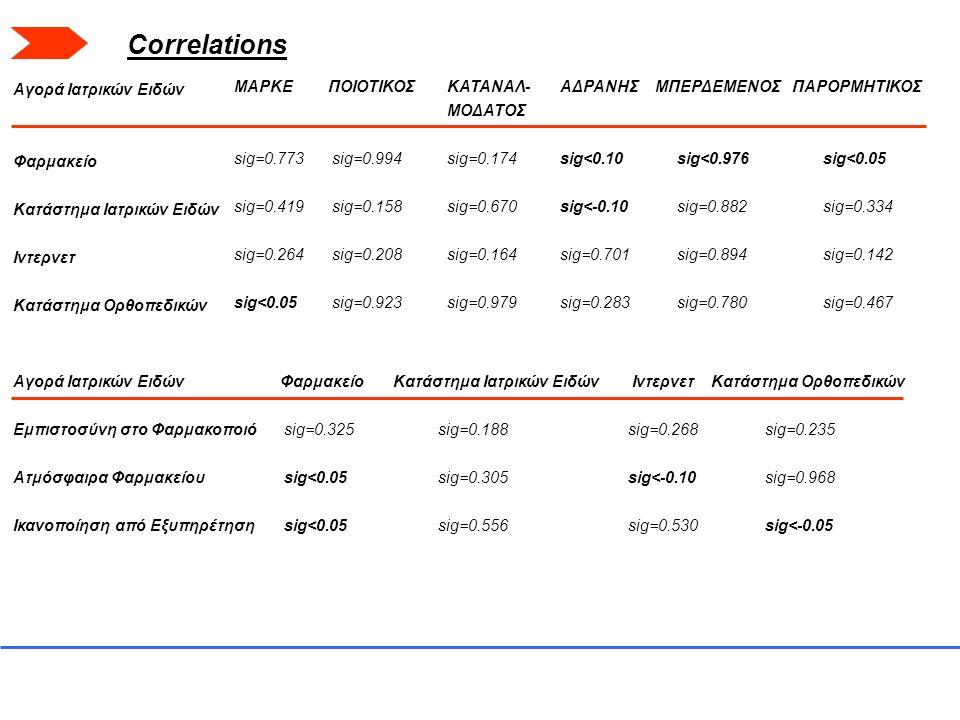 Αγορά Ιατρικών Ειδών Φαρμακείο Κατάστημα Ιατρικών Ειδών Ιντερνετ Κατάστημα Ορθοπεδικών ΜΑΡΚΕ sig=0.773 sig=0.419 sig=0.264 sig<0.05 ΠΟΙΟΤΙΚΟΣ sig=0.99