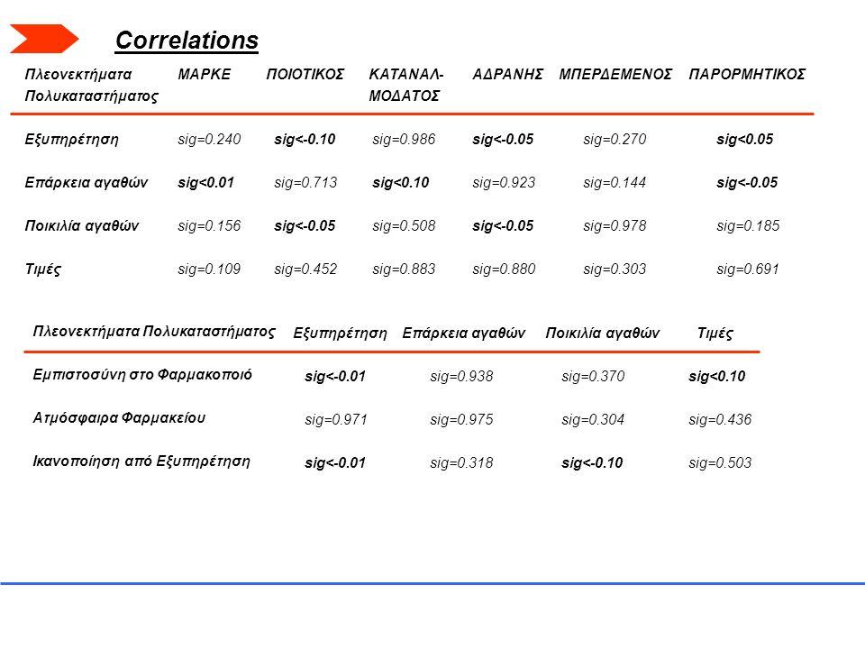 Πλεονεκτήματα Πολυκαταστήματος Εξυπηρέτηση Επάρκεια αγαθών Ποικιλία αγαθών Τιμές ΜΑΡΚΕ sig=0.240 sig<0.01 sig=0.156 sig=0.109 ΠΟΙΟΤΙΚΟΣ sig<-0.10 sig=