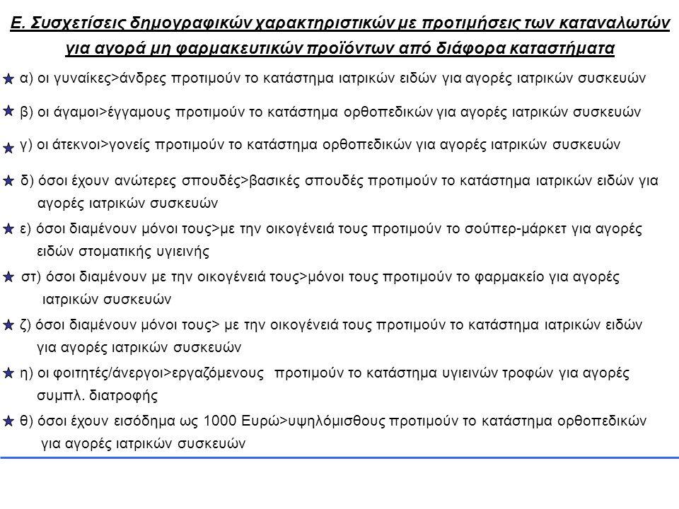 Ε. Συσχετίσεις δημογραφικών χαρακτηριστικών με προτιμήσεις των καταναλωτών για αγορά μη φαρμακευτικών προϊόντων από διάφορα καταστήματα α) οι γυναίκες