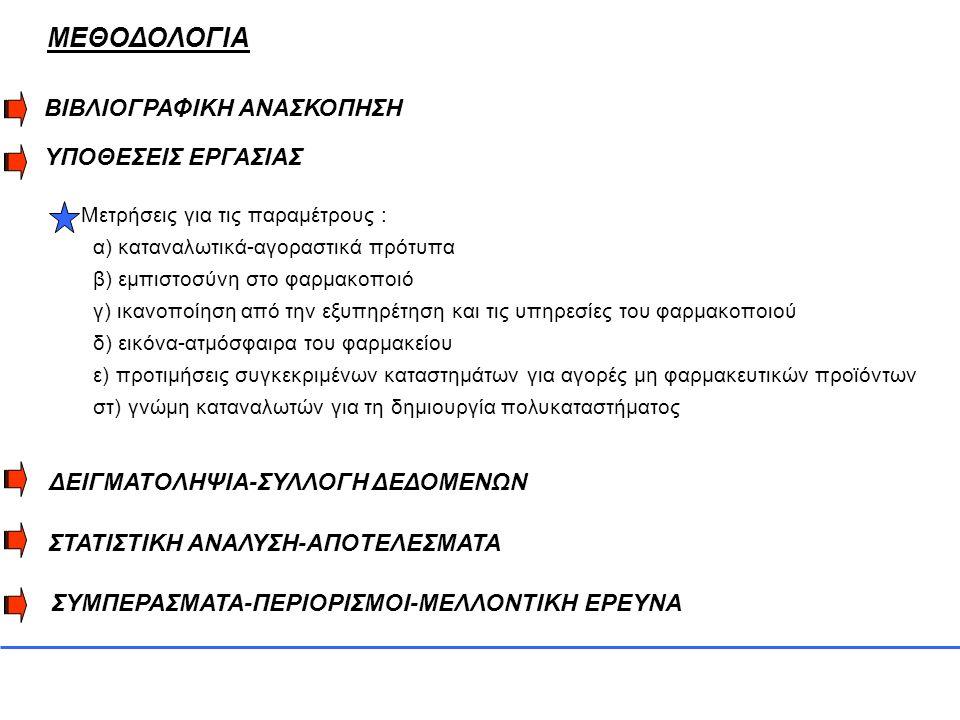 ΠΕΡΙΟΡΙΣΜΟΙ α) η βάση για την έρευνα ήταν κυρίως αντίστοιχες έρευνες στο εξωτερικό για το καταναλωτικό marketing σε πολλούς κλάδους προϊόντων αλλά όχι στα προϊόντα υγείας β) το δείγμα της έρευνας 100 άτομα με τον κίνδυνο να μην θεωρείται αντιπροσωπευτικό γ) η έρευνα διεξήχθη σε 2 πόλεις της Ελλάδας, Πάτρα και Αθήνα και δεν μπορεί να χαρακτηριστεί πανελλαδική δ) δεν υπάρχει προηγούμενη ανάλογη έρευνα στη χώρα μας για να διασταυρωθούν τα ευρήματα, είτε προς επιβεβαίωση είτε προς διάψευση ε) δεν υπάρχει η βεβαιότητα ότι όλοι οι συμμετέχοντες κατανόησαν πλήρως το περιεχόμενο των ερωτήσεων και απάντησαν ειλικρινά