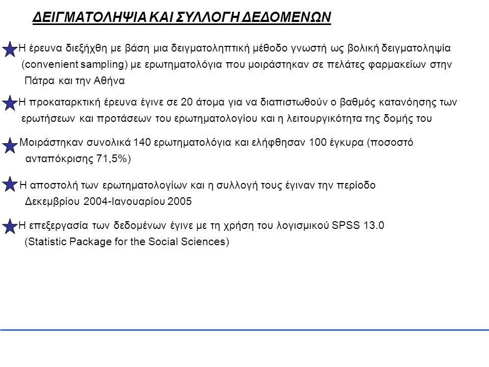 ΜΕΤΡΗΣΕΙΣ ΠΑΡΑΜΕΤΡΩΝ ΤΗΣ ΕΡΕΥΝΑΣ Για την ανίχνευση των προτιμήσεων των καταναλωτών για την εικόνα του φαρμακείου και την εξυπηρέτηση των καταναλωτών χρησιμοποιήθηκαν 12 προτάσεις 5βάθμιας κλίμακας τύπου Likert (1=διαφωνώ πλήρως ως 5=συμφωνώ πλήρως) και μια κατηγορική 5βάθμια πρόταση (καθόλου ως πάρα πολύ) Για την ανίχνευση των καταναλωτικών προτύπων των συμμετεχόντων χρησιμοποιήθηκαν 39 προτάσεις (σύμφωνα με εργασία των Sproles και Kendall 1986) 5βάθμιας κλίμακας τύπου Likert Για τις προτιμήσεις των καταναλωτών για τις αγορές μη φαρμακευτικών προϊόντων από φαρμακεία και ειδικά καταστήματα χρησιμοποιήθηκαν 4 κατηγορικές ερωτήσεις με ιεράρχηση κατά προτίμηση από το 1=λιγότερο πιθανό ως το 4=το πιο πιθανό Για τις προτιμήσεις των καταναλωτών για παραμέτρους του πολυκαταστήματος χρησιμοποιήθηκαν 2 ερωτήσεις με βαθμολόγηση κατά σειρά προτεραιότητας από το 1=λιγότερο πιθανό ή καθόλου ως το 4=το πιο πιθανό ή πάρα πολύ και μια ερώτηση με δυνατότητα επιλογής μίας ή περισσότερων απαντήσεων