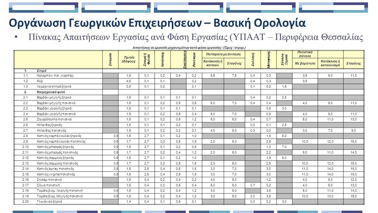 Οργάνωση Γεωργικών Επιχειρήσεων – Βασική Ορολογία Πίνακας Δαπανών (ΥΠΑΑΤ – Περιφέρεια Θεσσαλίας) 3.2 : Τιμές καυσίμων και ηλεκτρικής ενέργειας (Σταθ.