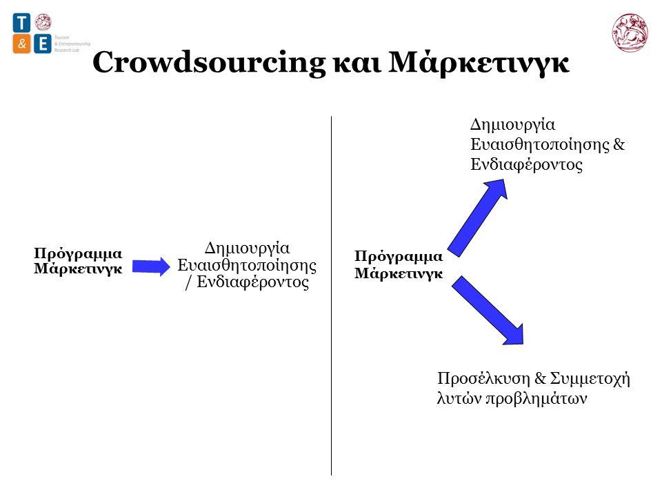 Crowdsourcing και Μάρκετινγκ Πρόγραμμα Μάρκετινγκ Δημιουργία Ευαισθητοποίησης & Ενδιαφέροντος Προσέλκυση & Συμμετοχή λυτών προβλημάτων
