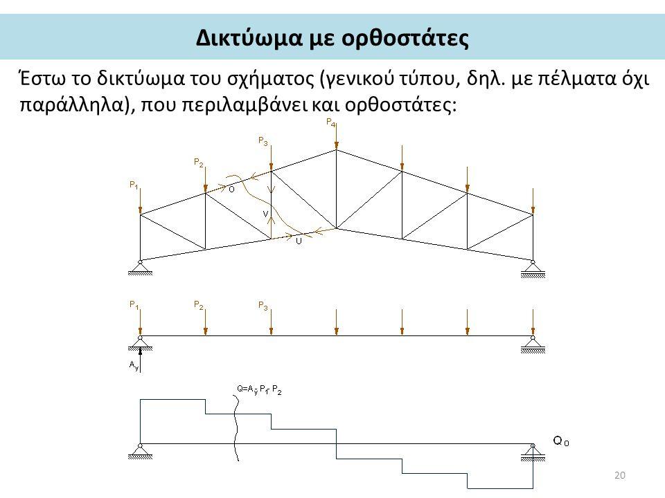 Δικτύωμα με ορθοστάτες Έστω το δικτύωμα του σχήματος (γενικού τύπου, δηλ.