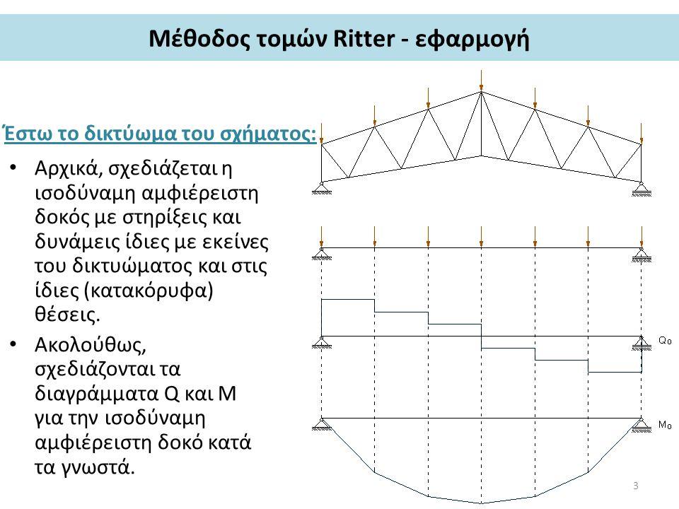 Μέθοδος τομών Ritter - εφαρμογή Έστω το δικτύωμα του σχήματος: Αρχικά, σχεδιάζεται η ισοδύναμη αμφιέρειστη δοκός με στηρίξεις και δυνάμεις ίδιες με εκείνες του δικτυώματος και στις ίδιες (κατακόρυφα) θέσεις.