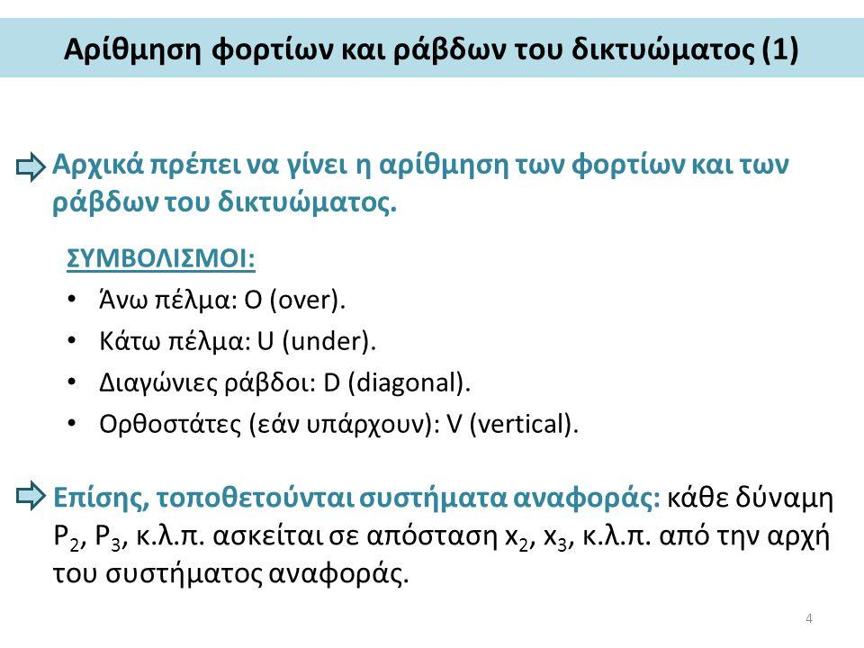 Αρίθμηση φορτίων και ράβδων του δικτυώματος (1) Αρχικά πρέπει να γίνει η αρίθμηση των φορτίων και των ράβδων του δικτυώματος.