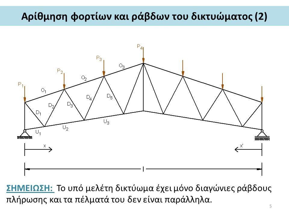 Τομή Ritter στο δικτύωμα (1) Για να ξεκινήσει η διαδικασία υπολογισμού των τάσεων των ράβδων του δικτυώματος, γίνεται σε κάποια θέση μια τομή, η λεγόμενη τομή Ritter.