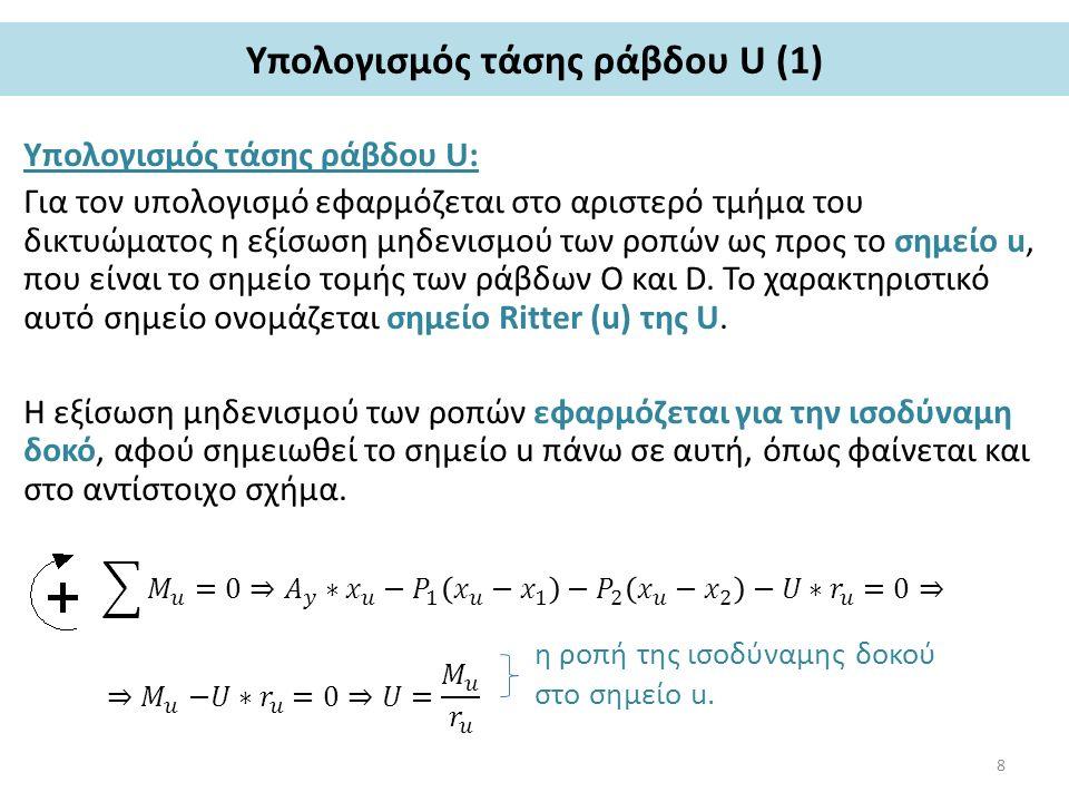 Υπολογισμός τάσης ράβδου U (1) Υπολογισμός τάσης ράβδου U: Για τον υπολογισμό εφαρμόζεται στο αριστερό τμήμα του δικτυώματος η εξίσωση μηδενισμού των ροπών ως προς το σημείο u, που είναι το σημείο τομής των ράβδων O και D.