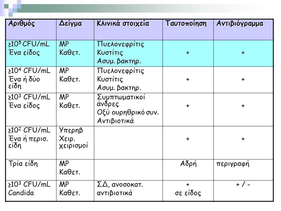 ΑριθμόςΔείγμα Κλινικά στοιχεία ΤαυτοποίησηΑντιβιόγραμμα ≥10 5 CFU/mL Ένα είδος ΜΡ Καθετ. Πυελονεφρίτις Κυστίτις Ασυμ. βακτηρ. ++ ≥10 4 CFU/mL Ένα ή δύ