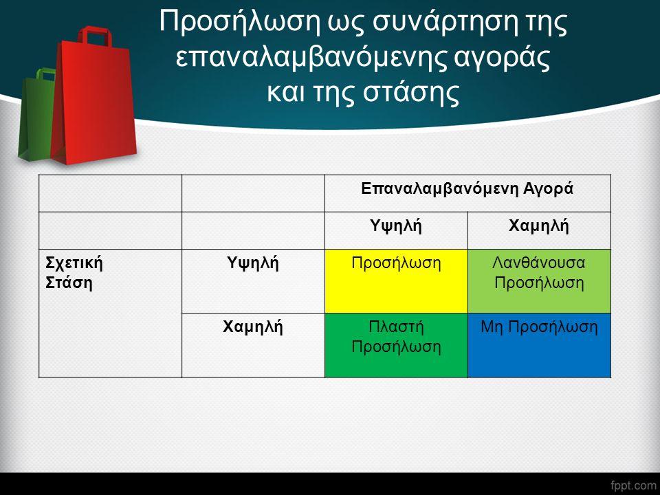 Προσήλωση ως συνάρτηση της επαναλαμβανόμενης αγοράς και της στάσης Επαναλαμβανόμενη Αγορά ΥψηλήΧαμηλή Σχετική Στάση ΥψηλήΠροσήλωσηΛανθάνουσα Προσήλωση ΧαμηλήΠλαστή Προσήλωση Μη Προσήλωση