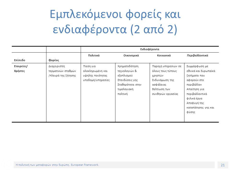 21 Η πολιτική των μεταφορών στην Ευρώπη. European framework.