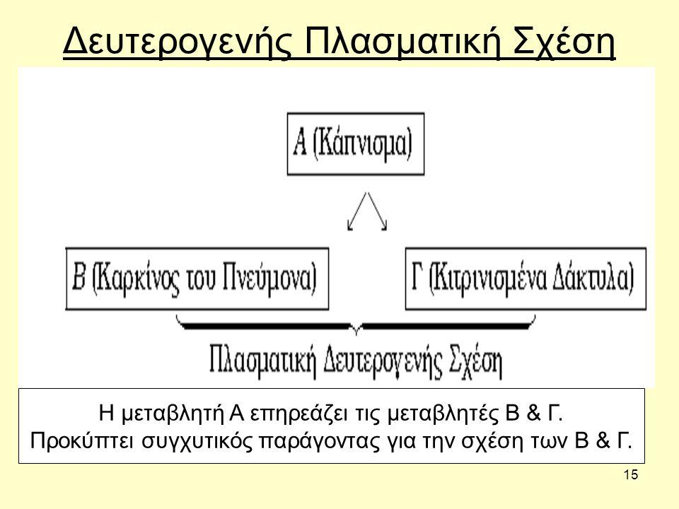 15 Δευτερογενής Πλασματική Σχέση Η μεταβλητή Α επηρεάζει τις μεταβλητές Β & Γ.