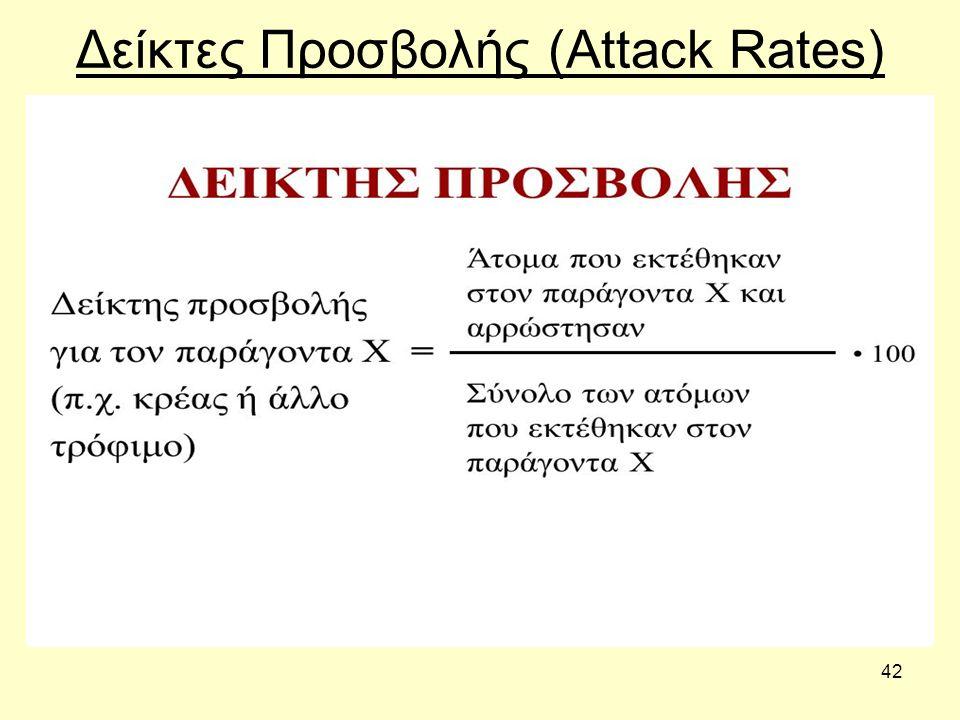 42 Δείκτες Προσβολής (Attack Rates)