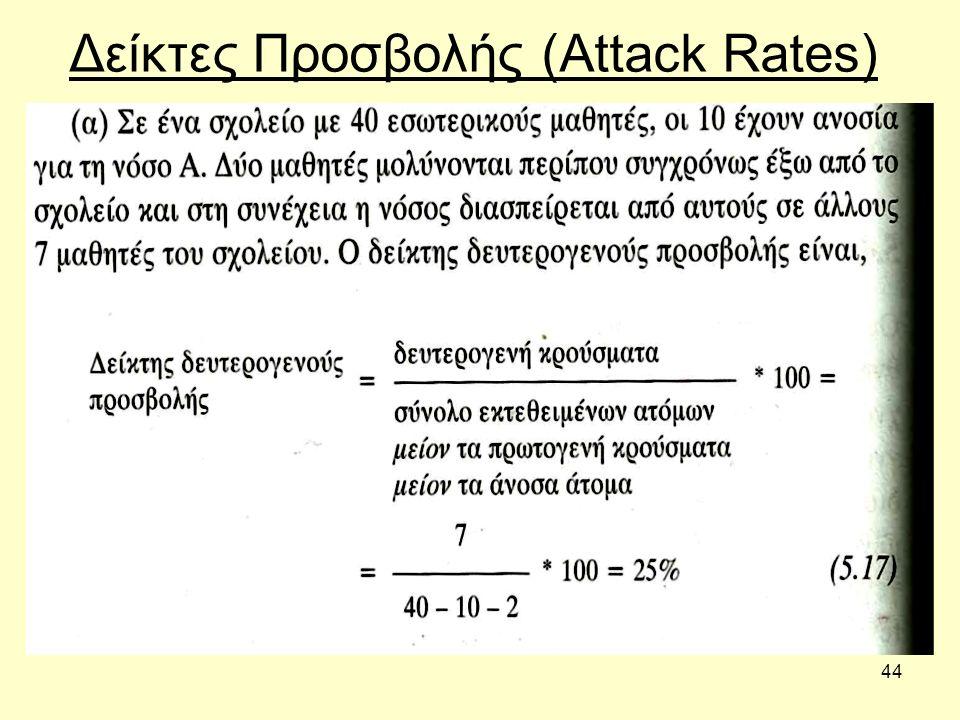 44 Δείκτες Προσβολής (Attack Rates)