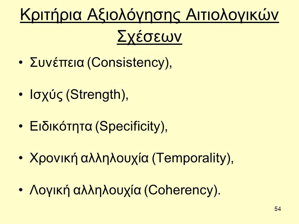 54 Κριτήρια Αξιολόγησης Αιτιολογικών Σχέσεων Συνέπεια (Consistency), Ισχύς (Strength), Ειδικότητα (Specificity), Χρονική αλληλουχία (Temporality), Λογική αλληλουχία (Coherency).