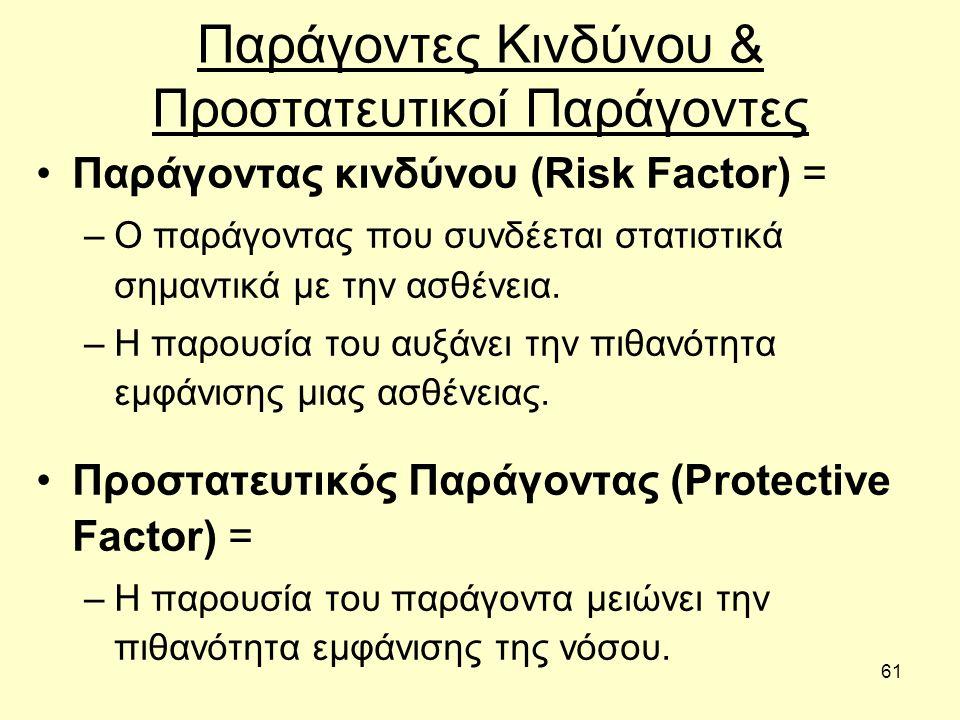 61 Παράγοντες Κινδύνου & Προστατευτικοί Παράγοντες Παράγοντας κινδύνου (Risk Factor) = –Ο παράγοντας που συνδέεται στατιστικά σημαντικά με την ασθένεια.