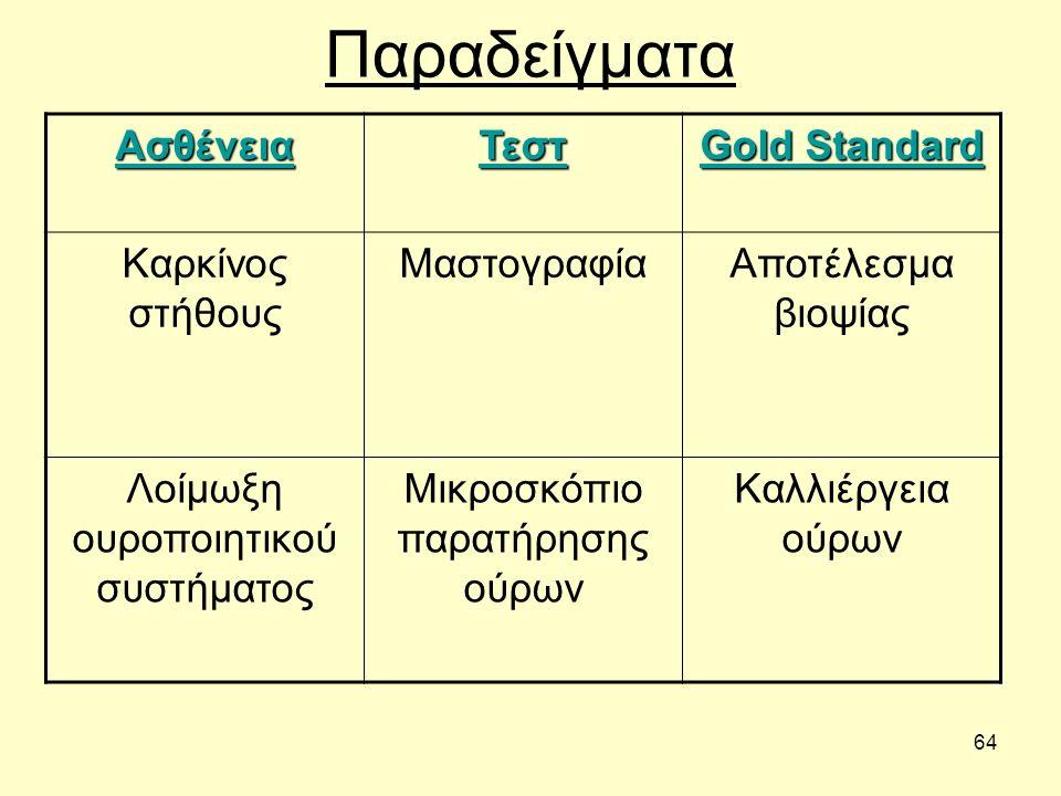 64 ΠαραδείγματαΑσθένειαΤεστ Gold Standard Καρκίνος στήθους ΜαστογραφίαΑποτέλεσμα βιοψίας Λοίμωξη ουροποιητικού συστήματος Μικροσκόπιο παρατήρησης ούρων Καλλιέργεια ούρων