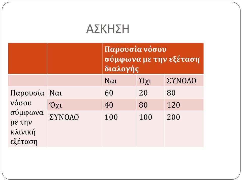 ΑΣΚΗΣΗ Παρουσία νόσου σύμφωνα με την εξέταση διαλογής ΝαιΌχιΣΥΝΟΛΟ Παρουσία νόσου σύμφωνα με την κλινική εξέταση Ναι 602080 Όχι 4080120 ΣΥΝΟΛΟ 100 200
