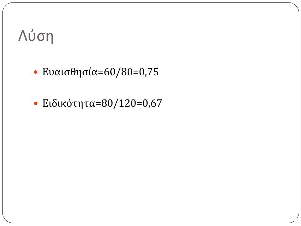 Λύση Ευαισθησία =60/80=0,75 Ειδικότητα =80/120=0,67
