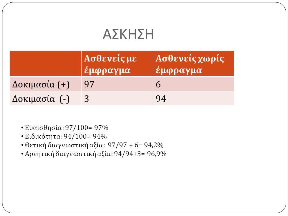 ΑΣΚΗΣΗ Ασθενείς με έμφραγμα Ασθενείς χωρίς έμφραγμα Δοκιμασία (+) 976 Δοκιμασία (-) 394 Ευαισθησία : 97/100= 97% Ειδικότητα : 94/100= 94% Θετική διαγνωστική αξία : 97/97 + 6= 94,2% Αρνητική διαγνωστική αξία : 94/94+3= 96,9%