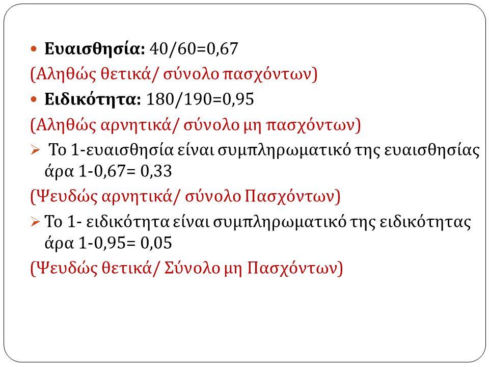Ευαισθησία : 40/60=0,67 ( Αληθώς θετικά / σύνολο πασχόντων ) Ειδικότητα : 180/190=0,95 ( Αληθώς αρνητικά / σύνολο μη πασχόντων )  Το 1- ευαισθησία είναι συμπληρωματικό της ευαισθησίας άρα 1-0,67= 0,33 ( Ψευδώς αρνητικά / σύνολο Πασχόντων )  Το 1- ειδικότητα είναι συμπληρωματικό της ειδικότητας άρα 1-0,95= 0,05 ( Ψευδώς θετικά / Σύνολο μη Πασχόντων )