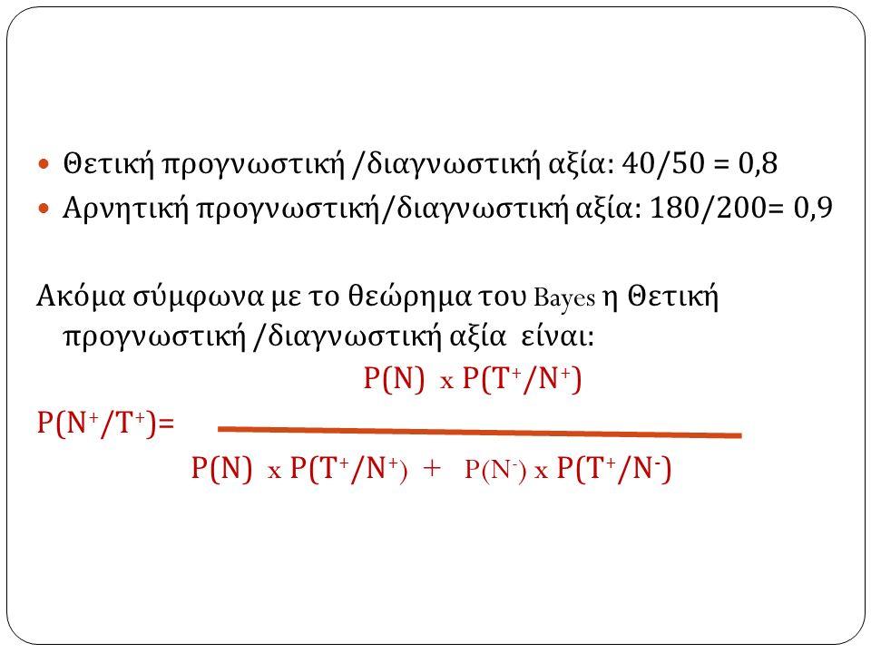 Θετική προγνωστική / διαγνωστική αξία : 40/50 = 0,8 Αρνητική προγνωστική / διαγνωστική αξία : 180/200= 0,9 Ακόμα σύμφωνα με το θεώρημα του Bayes η Θετική προγνωστική / διαγνωστική αξία είναι : Ρ ( Ν ) x Ρ ( Τ + / Ν + ) Ρ ( Ν + / Τ + )= Ρ ( Ν ) x Ρ ( Τ + / Ν + ) + P(N - ) x Ρ ( Τ + / Ν - )