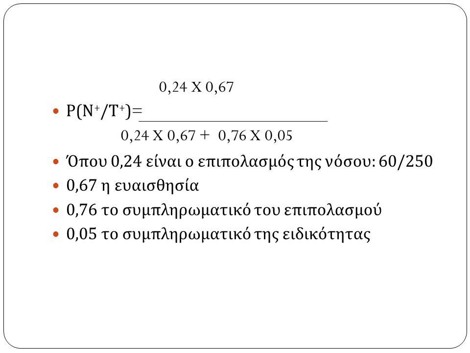 0,24 X 0,67 Ρ ( Ν + / Τ + )= 0,24 X 0,67 + 0,76 X 0,05 Όπου 0,24 είναι ο επιπολασμός της νόσου : 60/250 0,67 η ευαισθησία 0,76 το συμπληρωματικό του επιπολασμού 0,05 το συμπληρωματικό της ειδικότητας