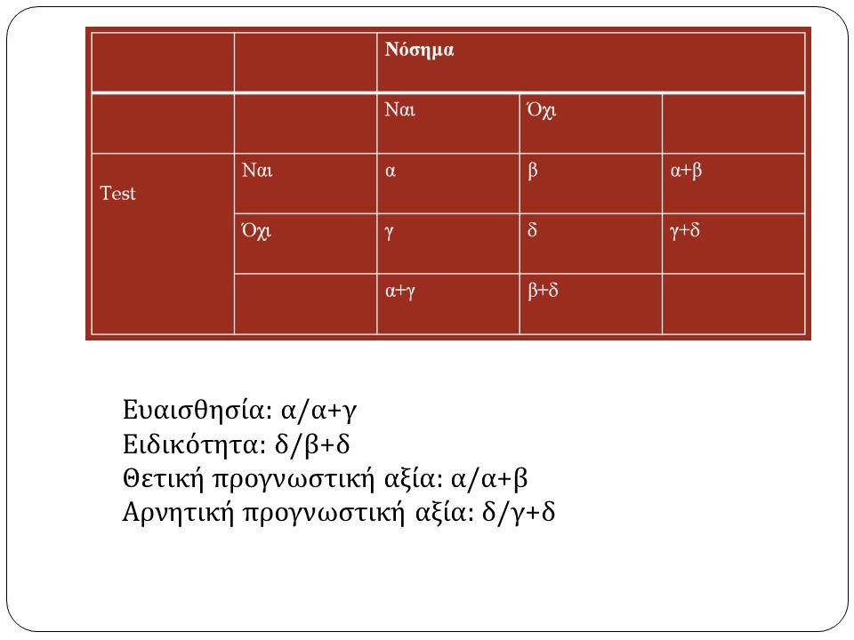 Ευαισθησία : α / α + γ Ειδικότητα : δ / β + δ Θετική προγνωστική αξία : α / α + β Αρνητική προγνωστική αξία : δ / γ + δ
